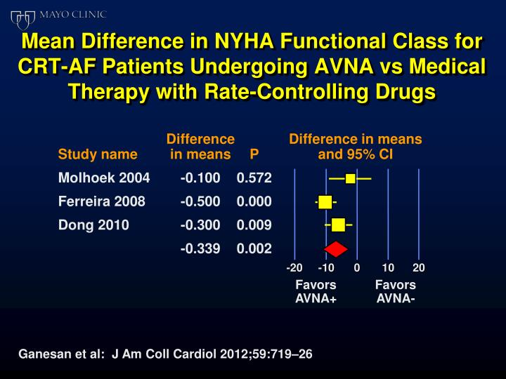 Mean Difference in NYHA Functional Class for CRT-AF Patients Undergoing AVNA vs Medical Therapy with Rate-Controlling Drugs