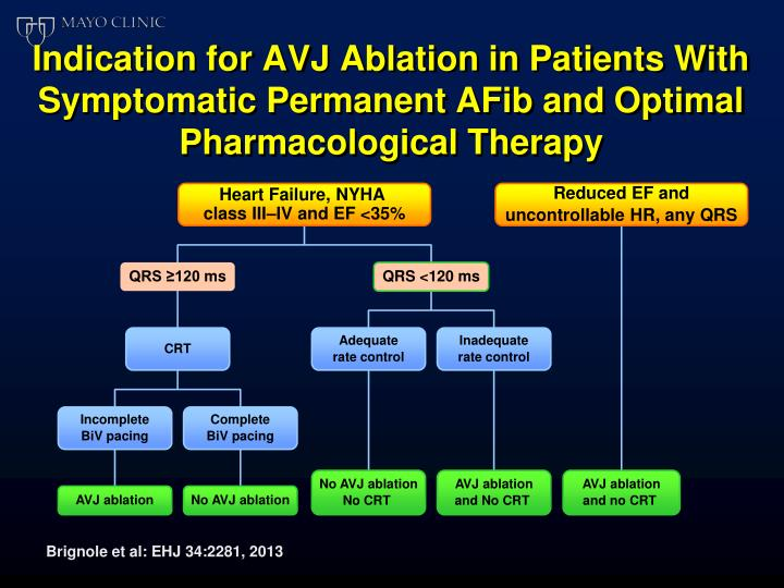 Indication for AVJ Ablation in Patients With Symptomatic Permanent AFib and Optimal