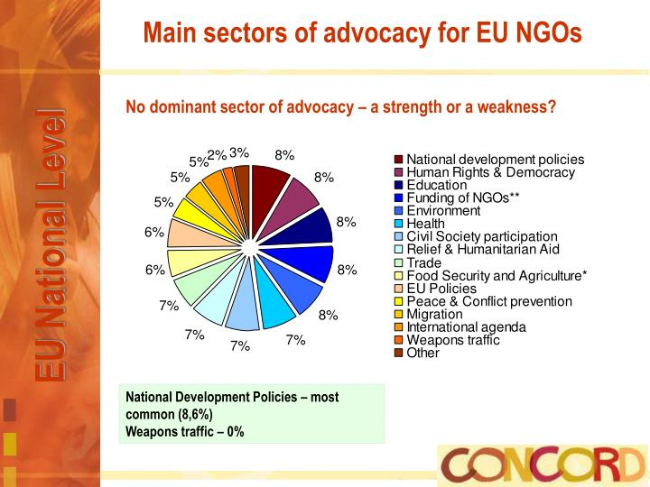 Main sectors of advocacy for EU NGOs