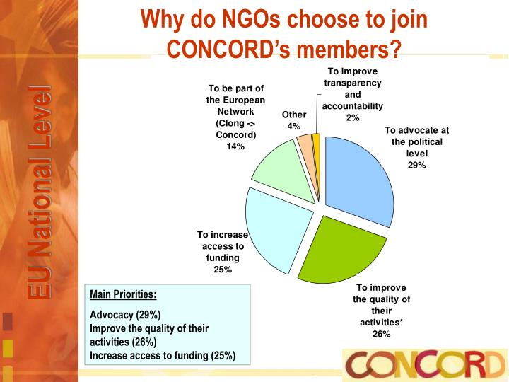Why do NGOs choose to join CONCORD's members?