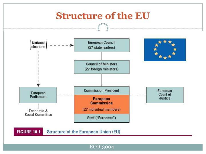 Structure of the EU