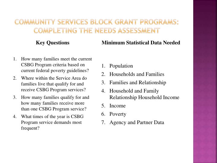 community Services Block grant Programs: Completing the Needs Assessment