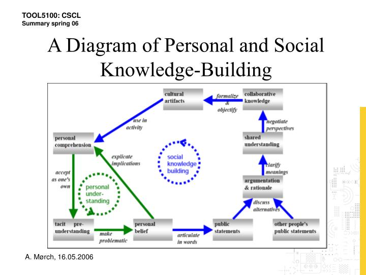 A Diagram of Personal and Social Knowledge-Building