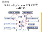 relationships between hci cscw and cscl