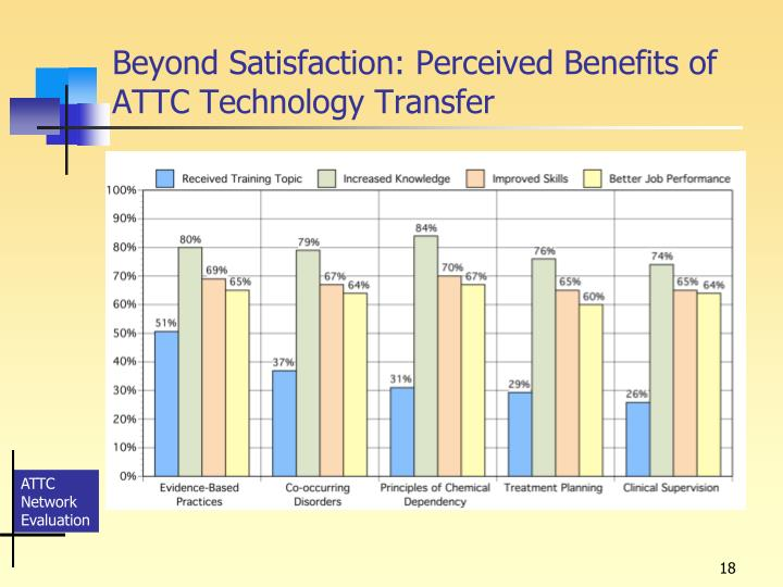 Beyond Satisfaction: Perceived Benefits of