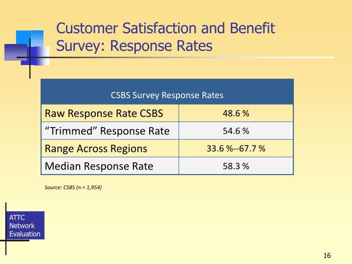 Customer Satisfaction and Benefit Survey: Response Rates