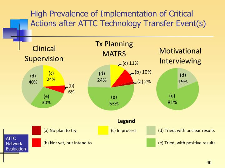 High Prevalence of Implementation of Critical Actions after ATTC Technology Transfer Event(s)