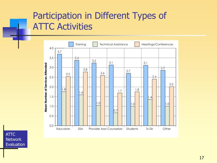 Participation in Different Types of
