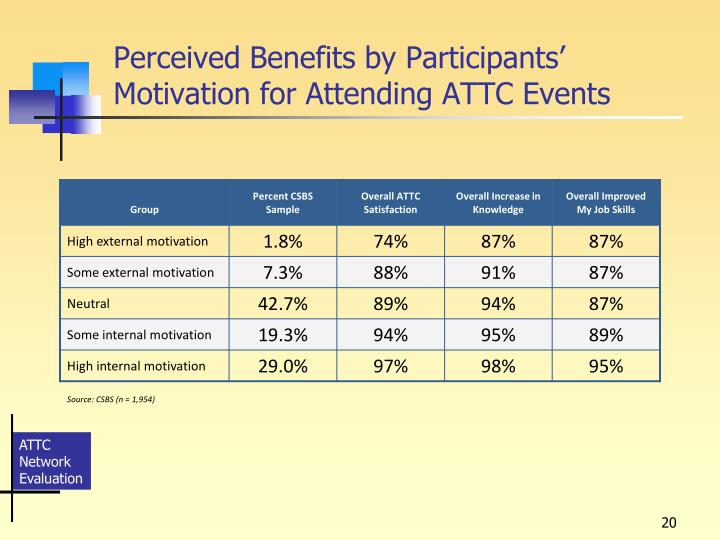 Perceived Benefits by Participants' Motivation for Attending ATTC Events