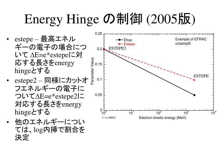 Energy Hinge