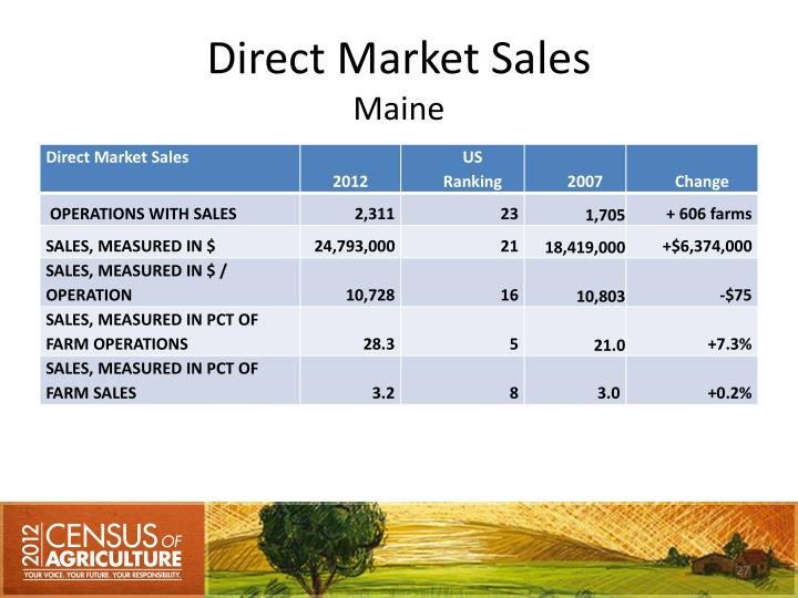 Direct Market Sales