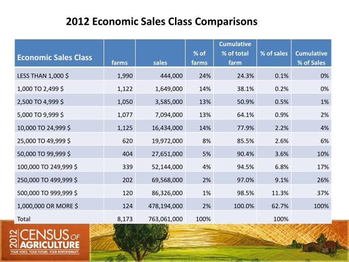2012 Economic Sales Class Comparisons