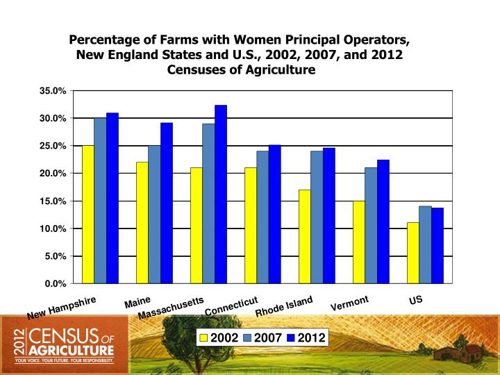 Percentage of Farms with Women Principal Operators,