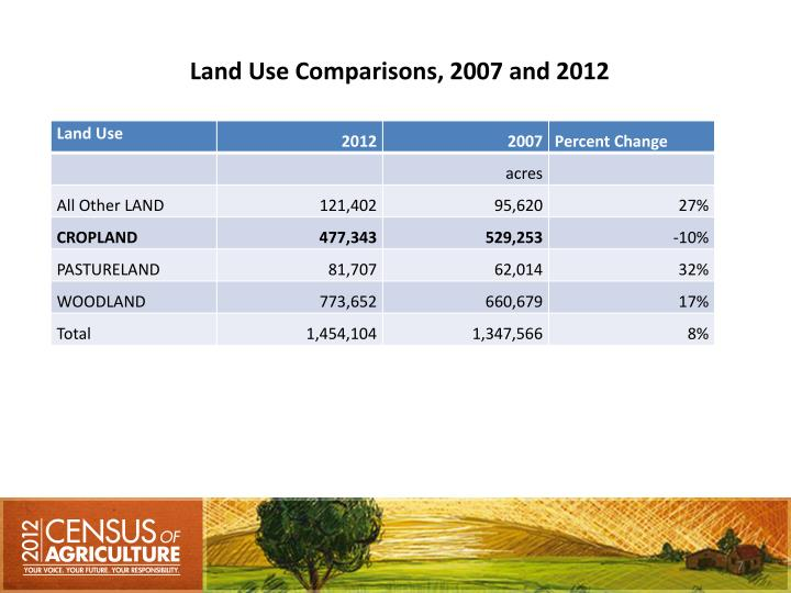Land Use Comparisons, 2007 and 2012
