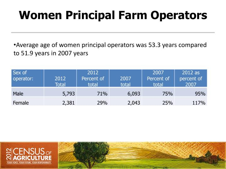 Women Principal Farm Operators