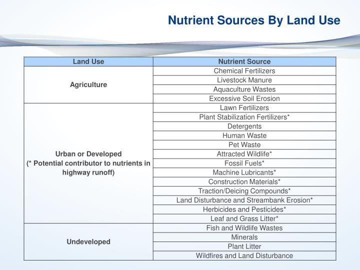 Nutrient Sources By Land Use