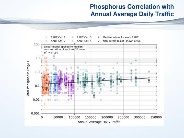 Phosphorus Correlation with