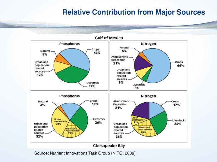 Relative Contribution from Major Sources