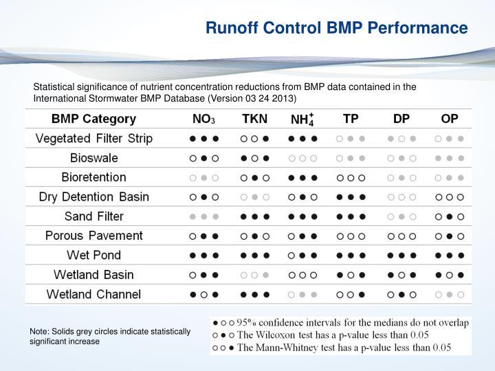 Runoff Control BMP Performance