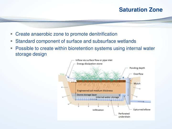 Saturation Zone