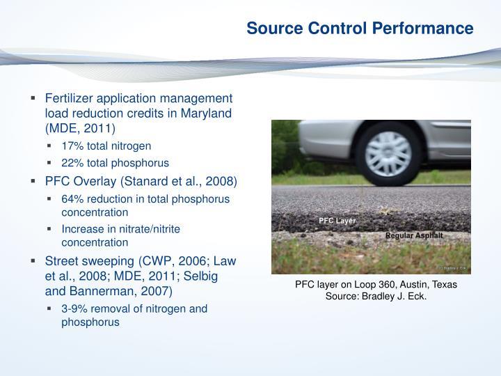 Source Control Performance