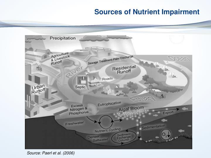 Sources of Nutrient Impairment