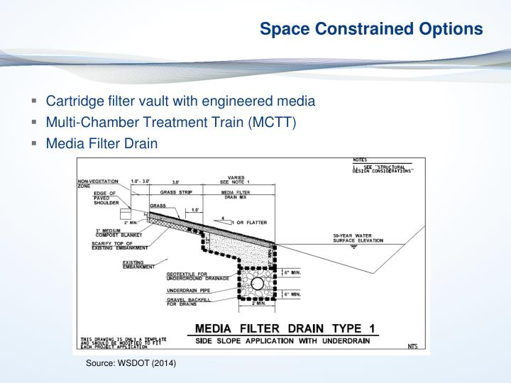 Space Constrained Options
