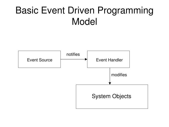 Basic Event Driven Programming Model