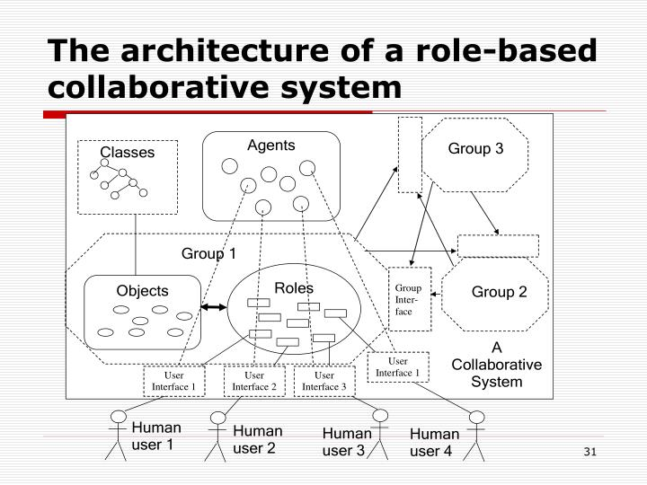 The architecture of a role-based collaborative system