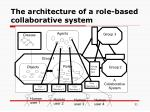 the architecture of a role based collaborative system
