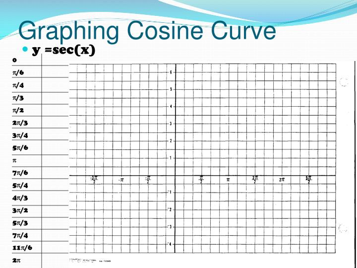 Graphing Cosine Curve