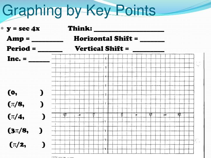 Graphing by Key Points