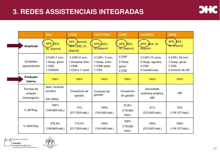3. REDES ASSISTENCIAIS INTEGRADAS