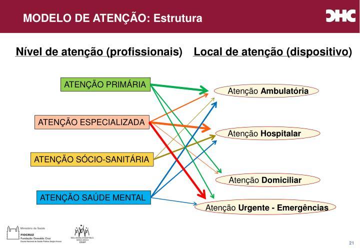 MODELO DE ATENÇÃO: Estrutura