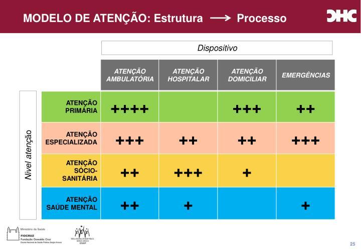 MODELO DE ATENÇÃO: Estrutura           Processo