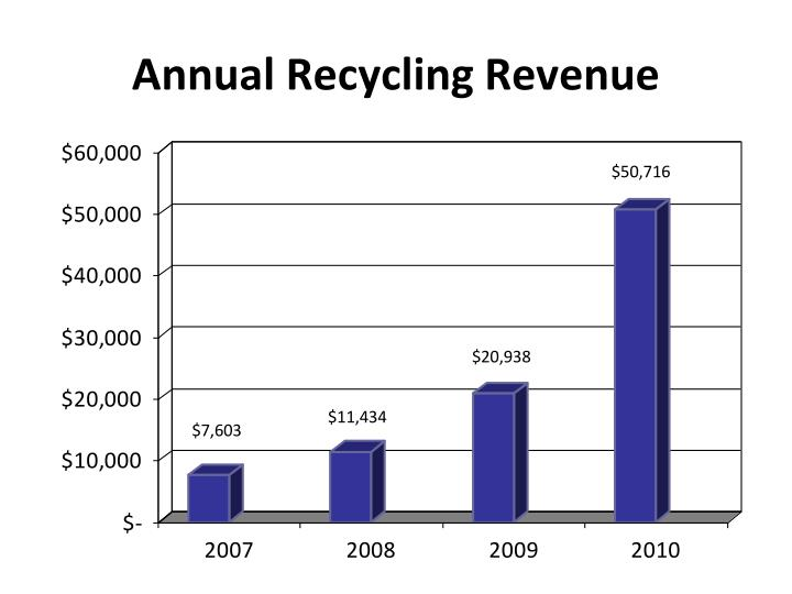 Annual Recycling Revenue
