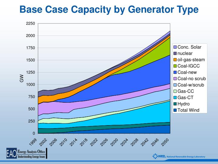 Base Case Capacity by Generator Type