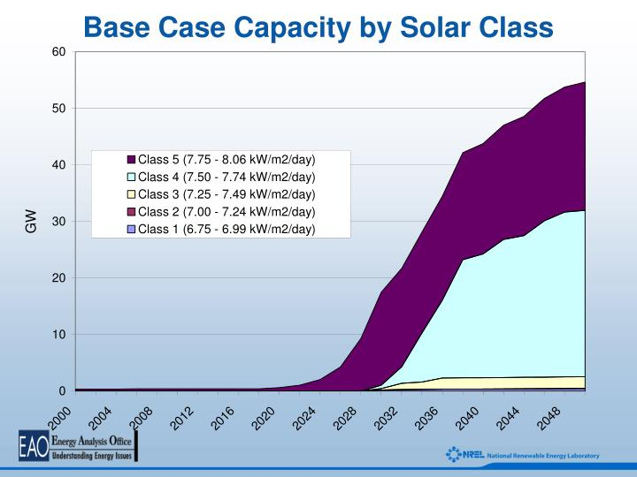 Base Case Capacity by Solar Class
