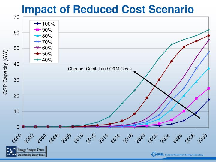 Impact of Reduced Cost Scenario