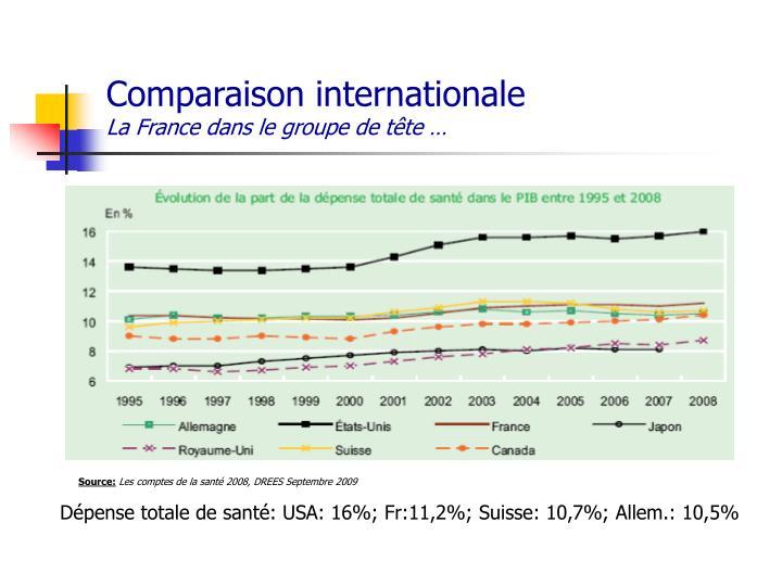 Comparaison internationale