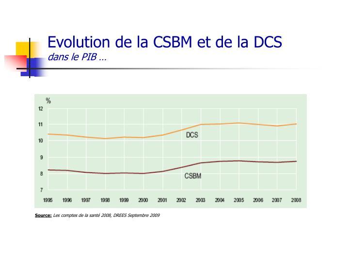 Evolution de la CSBM et de la DCS