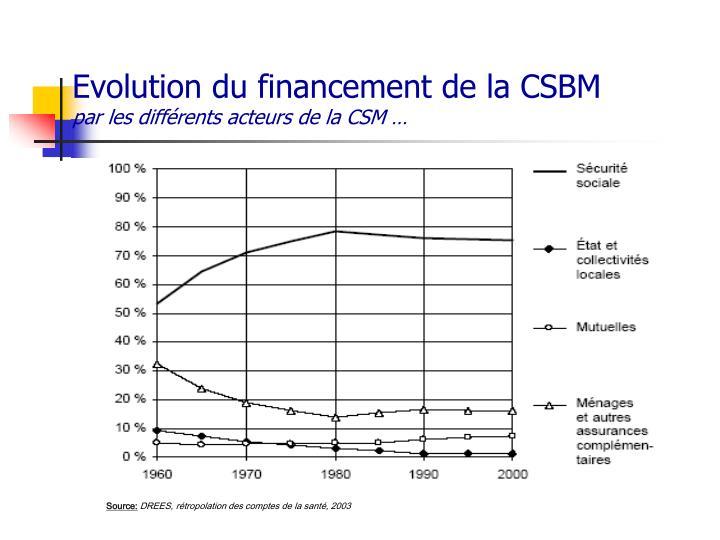 Evolution du financement de la CSBM