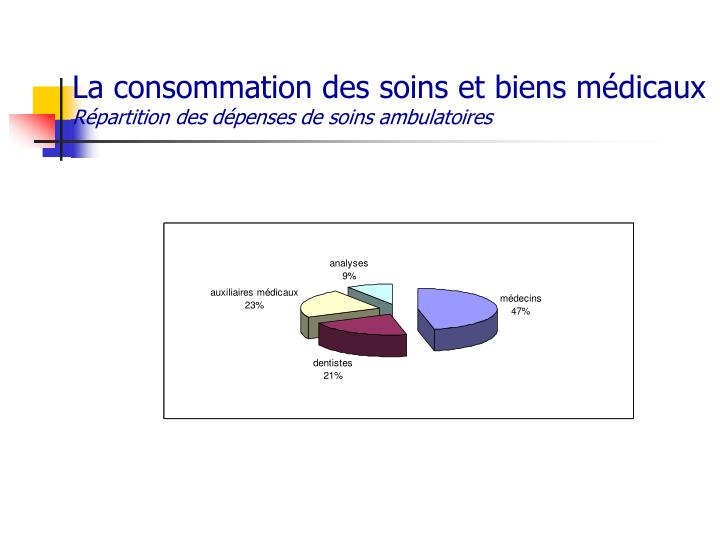 La consommation des soins et biens médicaux