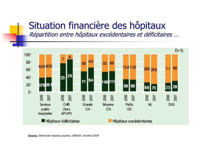 Situation financière des hôpitaux
