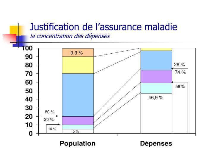 Justification de l'assurance maladie