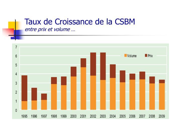 Taux de Croissance de la CSBM