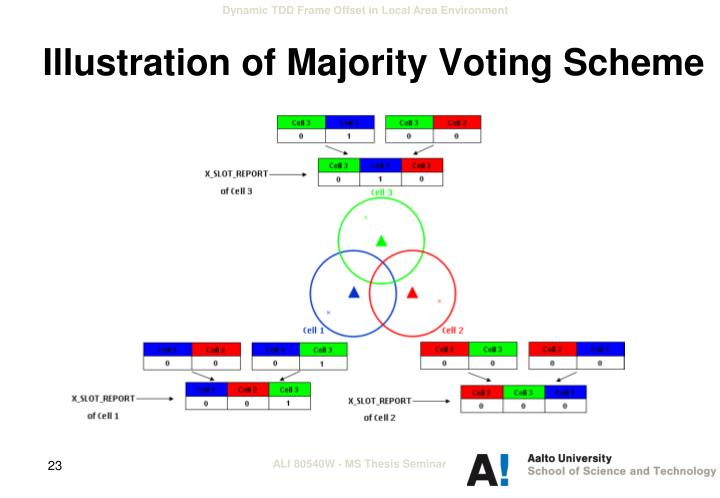 Illustration of Majority Voting Scheme