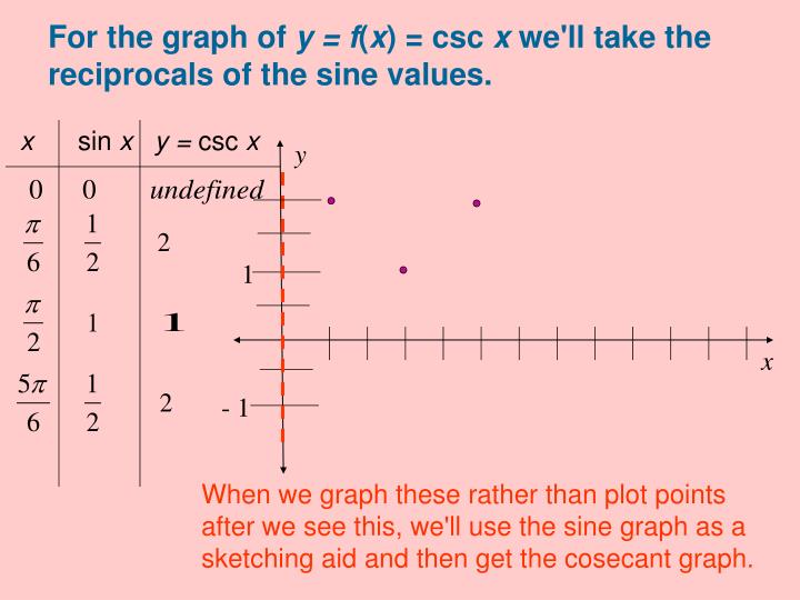 For the graph of