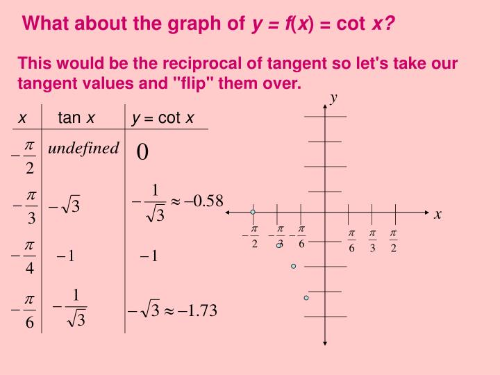 What about the graph of