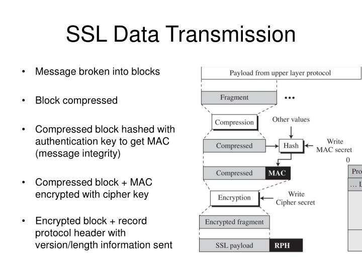 SSL Data Transmission